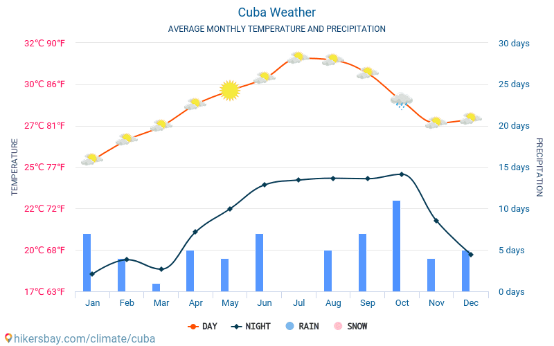 cuba-meteo-average-weather